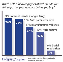 Manufacturer Websites Become Center of Attention for Parts Buyers