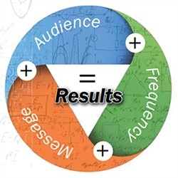 Advertising Success is a Simple Equation Keep it Simple